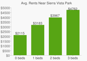 Graph of average rent prices for Sierra Vista Park